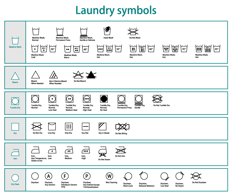 Garment Care Laundry Symbols At A Glance Fashion Cleaners Omaha