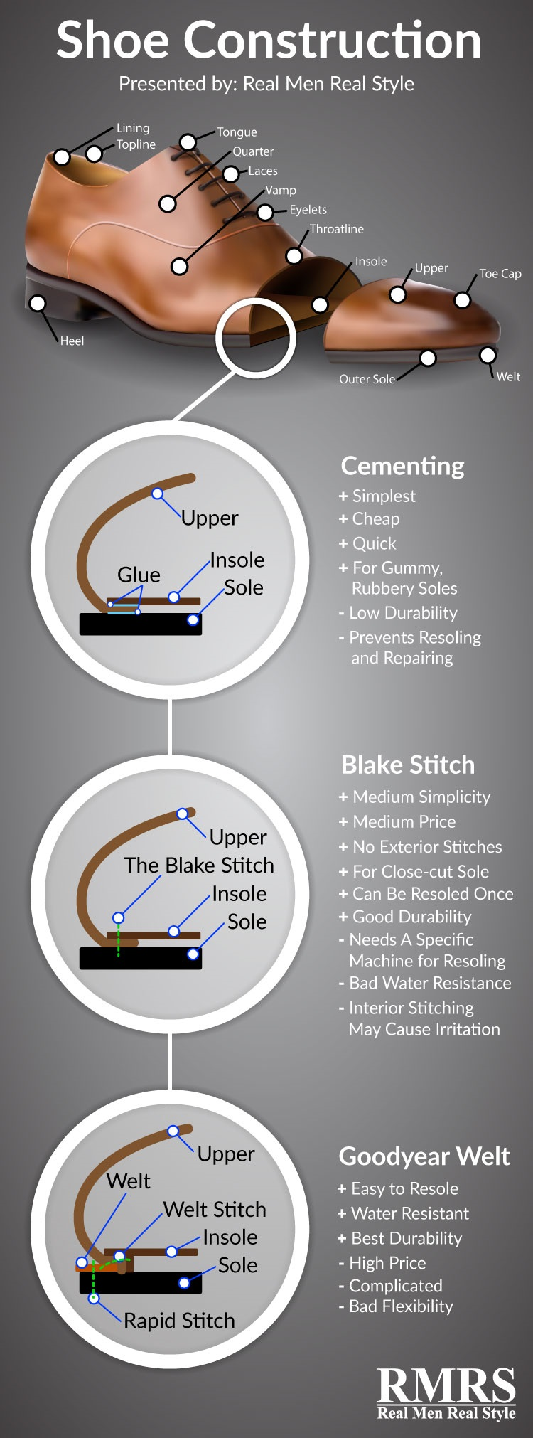 Men S Dress Shoes Construction Info Graphic